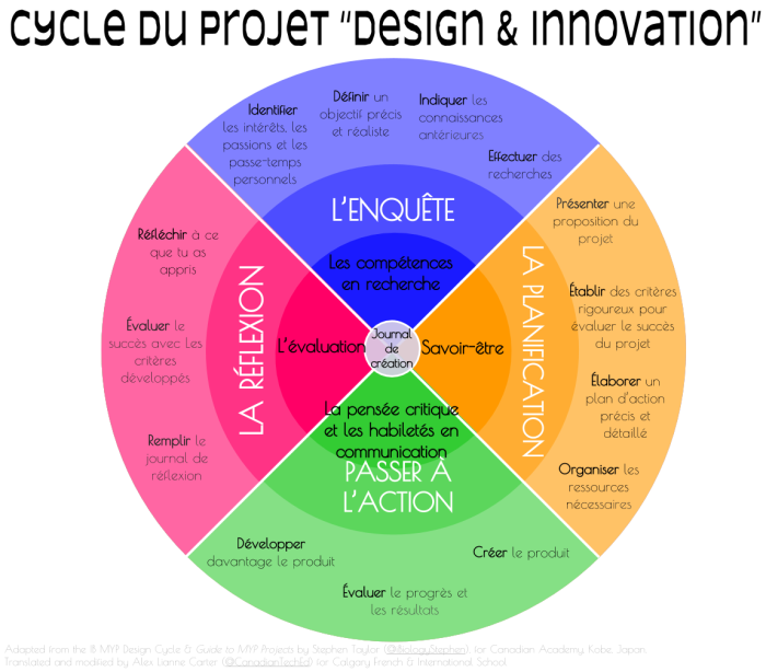 Cycle du projet -Design & Innovation- (1)